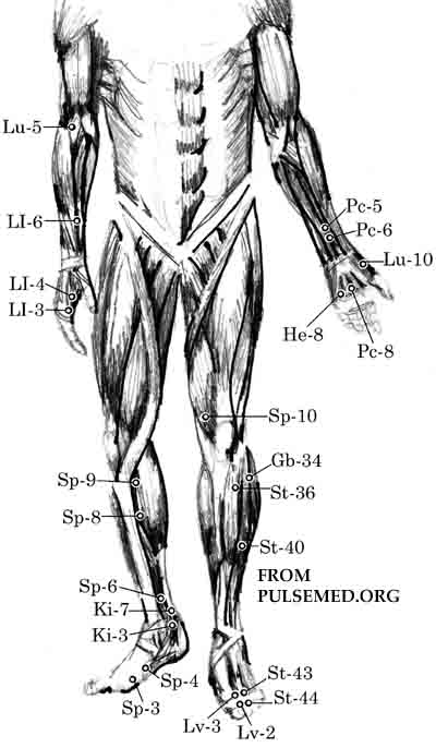 the acupressure point for